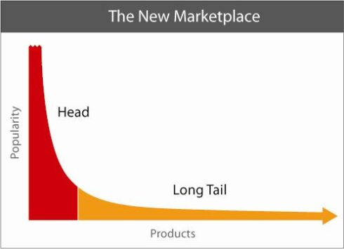 What is a Long Tail Keyword?