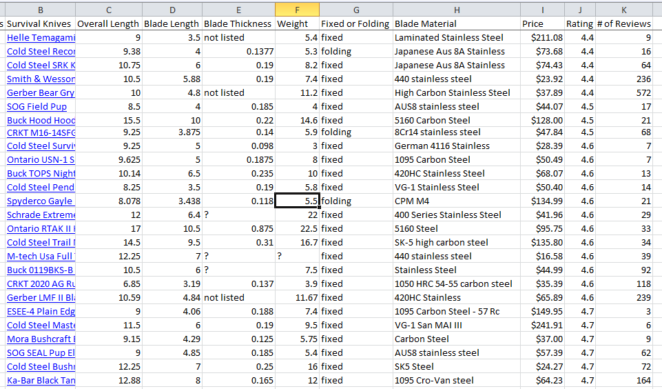 Click to Enlarge - Some of the Data I collected