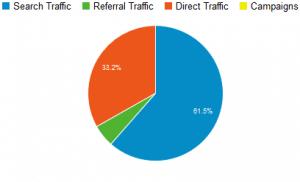 Niche Site Project Income Report for April 2013