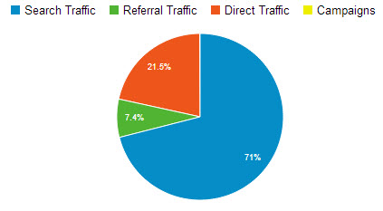 90 day traffic sources