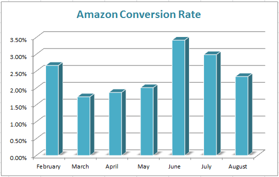 amazonconversionrate