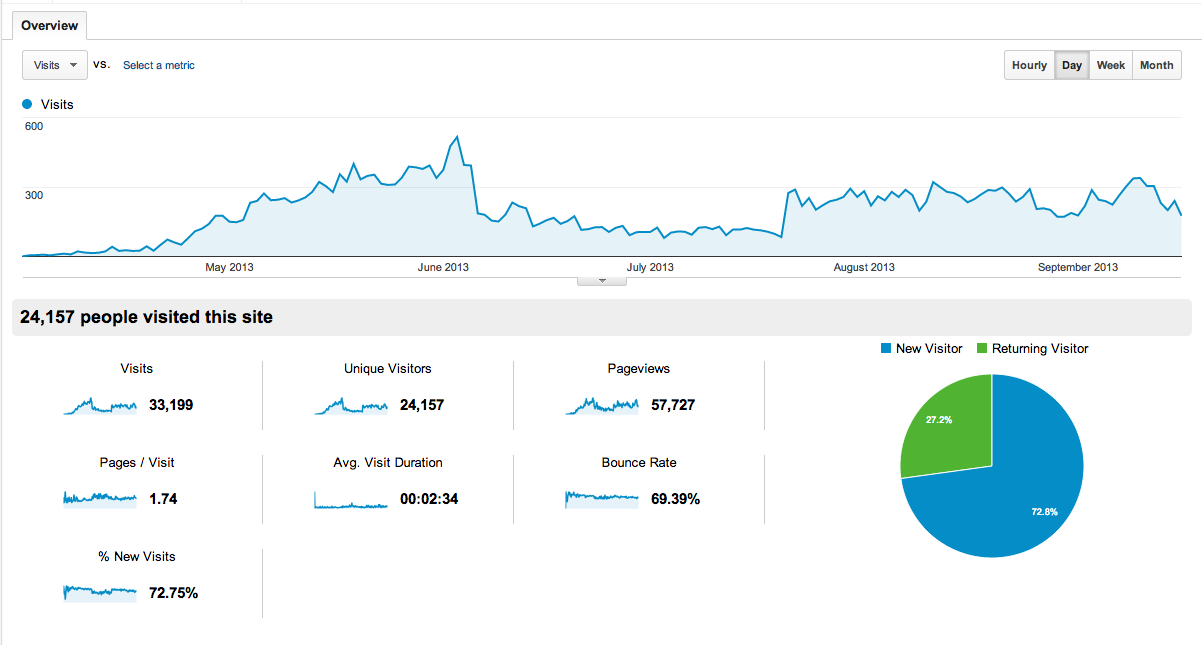 Traffic since the site started