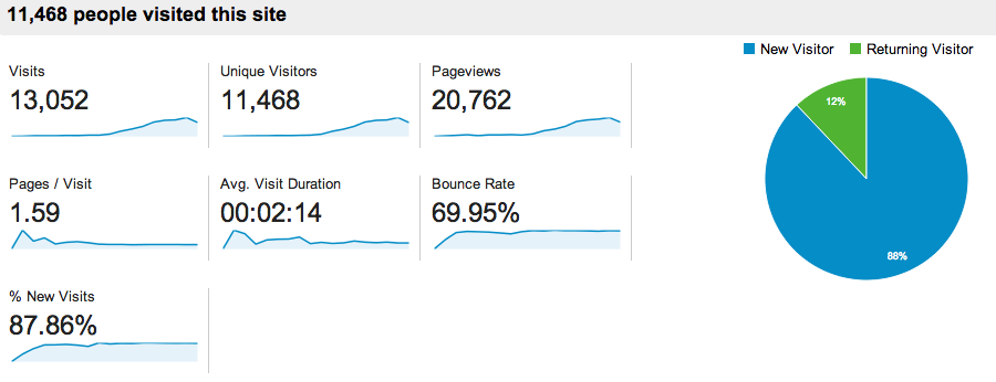 July-Oct. overall site stats