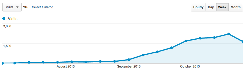 July-Oct. weekly visitors
