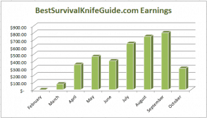 Niche Site Project 1 Income Report for October 2013!
