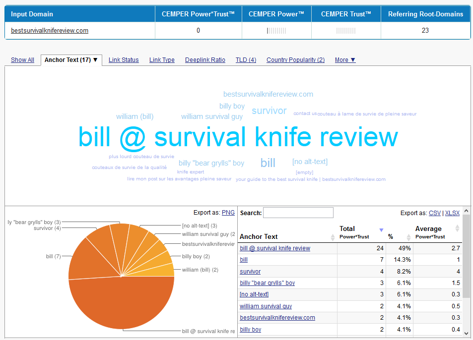 001_Anchortexts_3_BestsurvivalknifeReview-com