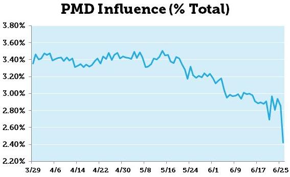 PMDinfluence