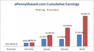 Niche Site Project 2: Income Report for March 2014!