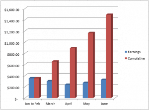 June Income Report and a New Authority Project