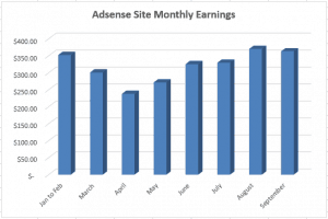 September Income Report for Sites Purchased