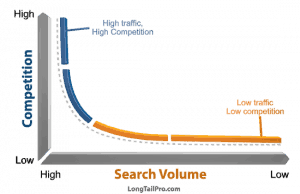 6 Successful Website Examples Showing That Long Tail Keywords Still Matter