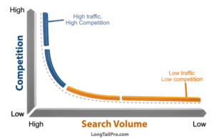 How to Find Low Competition Keywords to Rank in Google: Spencer and Samara Call 4 for Niche Site Project 3