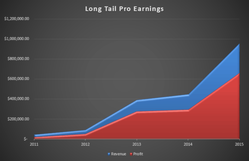 How and Why I Sold My Software Company, Long Tail Pro