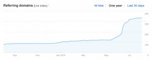 How to Double the Organic Google Traffic to Your Site in Just 3 Months