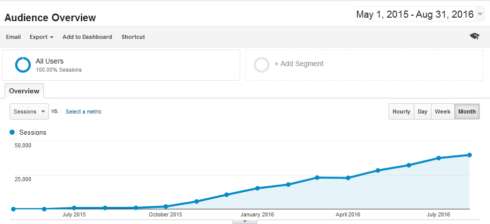 1 Year Old Amazon Affiliate Website Making $3,000 a Month: A Step by Step Case Study