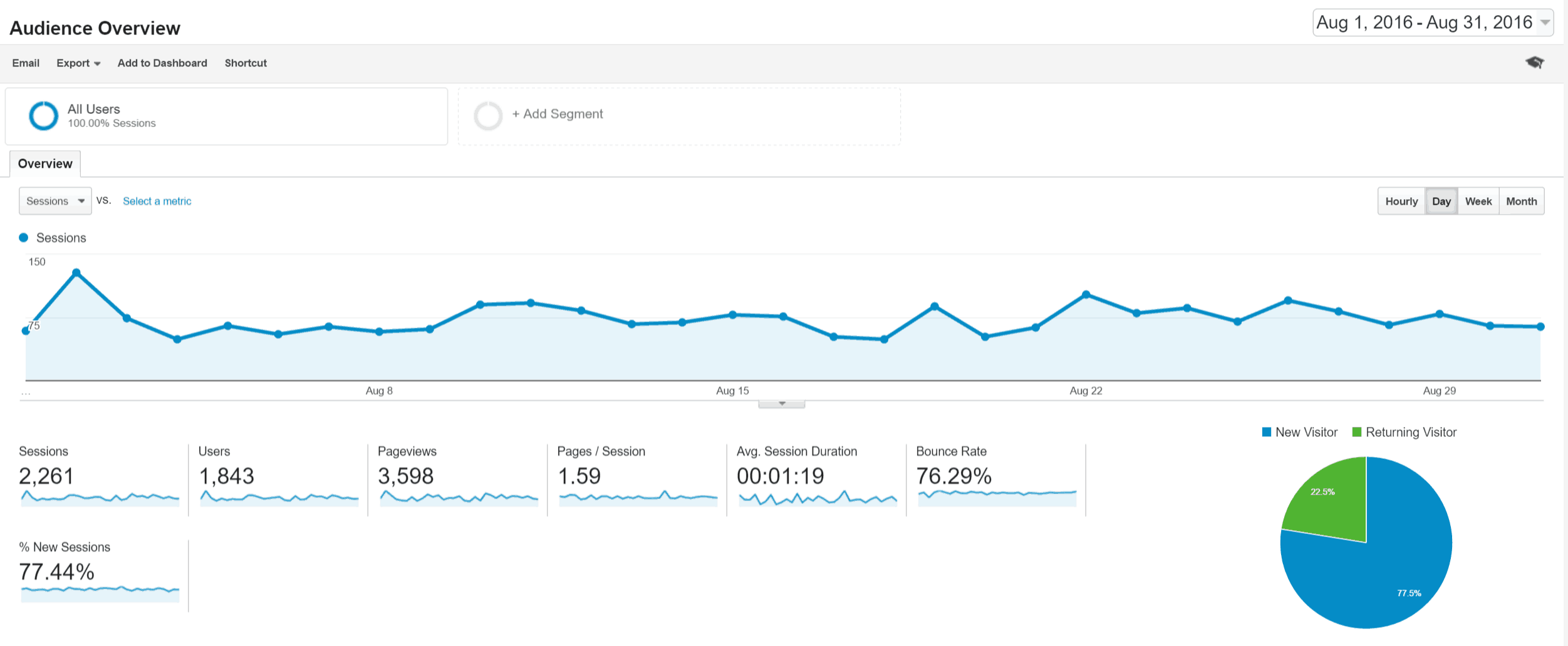 august-audience-overview
