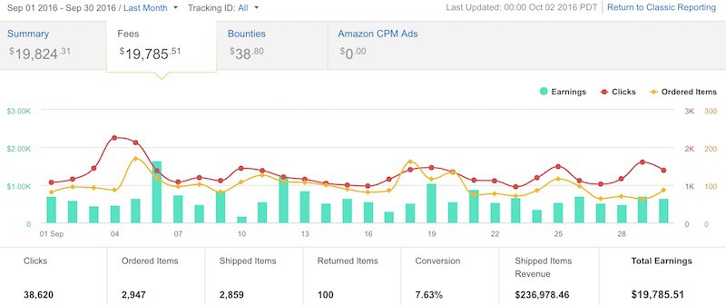 How I Quit My Job in July 2014 and Now Make $20,000 Per Month with Affiliate Websites