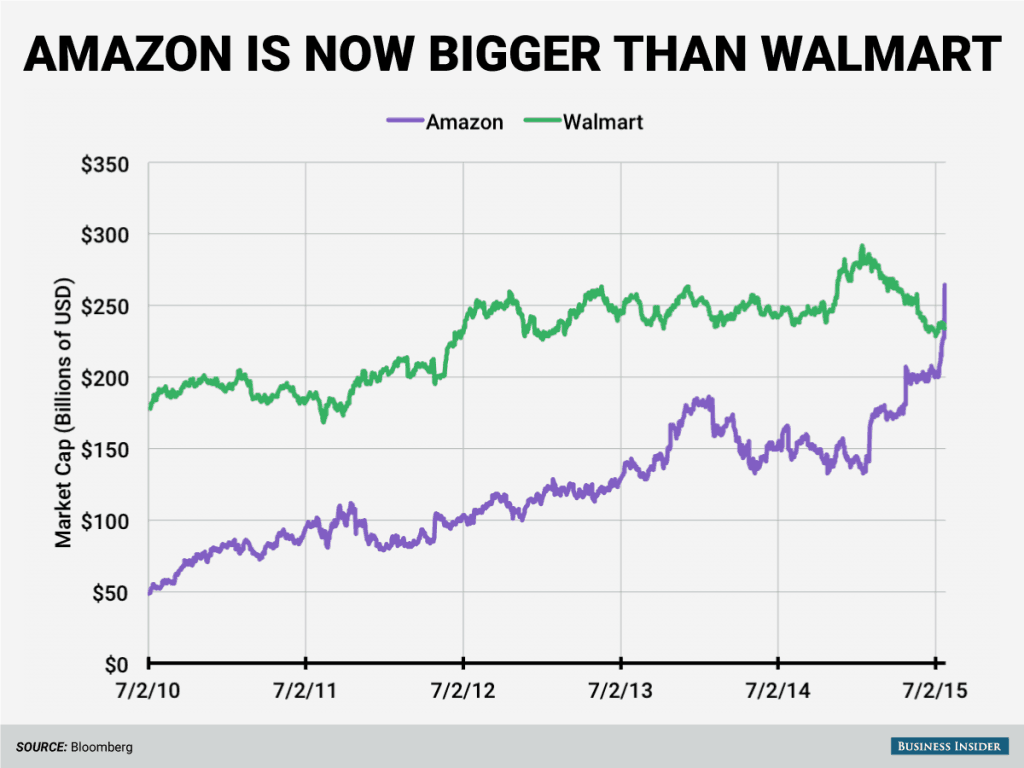 How to Make Money on Amazon - The 11 Best Ways For Your