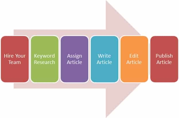 Content Marketing Procedure