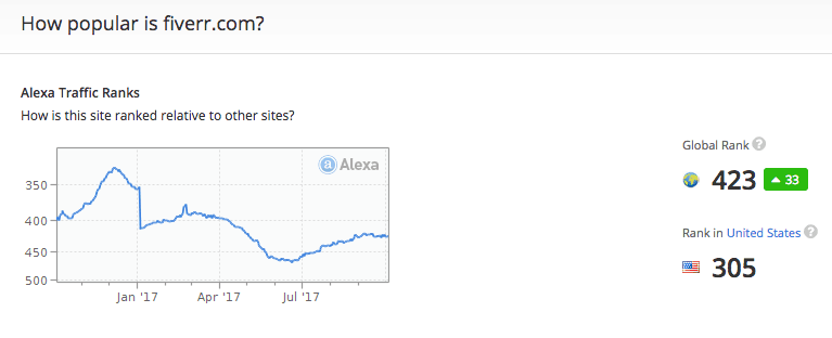 Alexa Rank for Fiverr