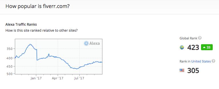Alexa Rank for Fiverr