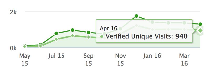 flippa verified google analytics