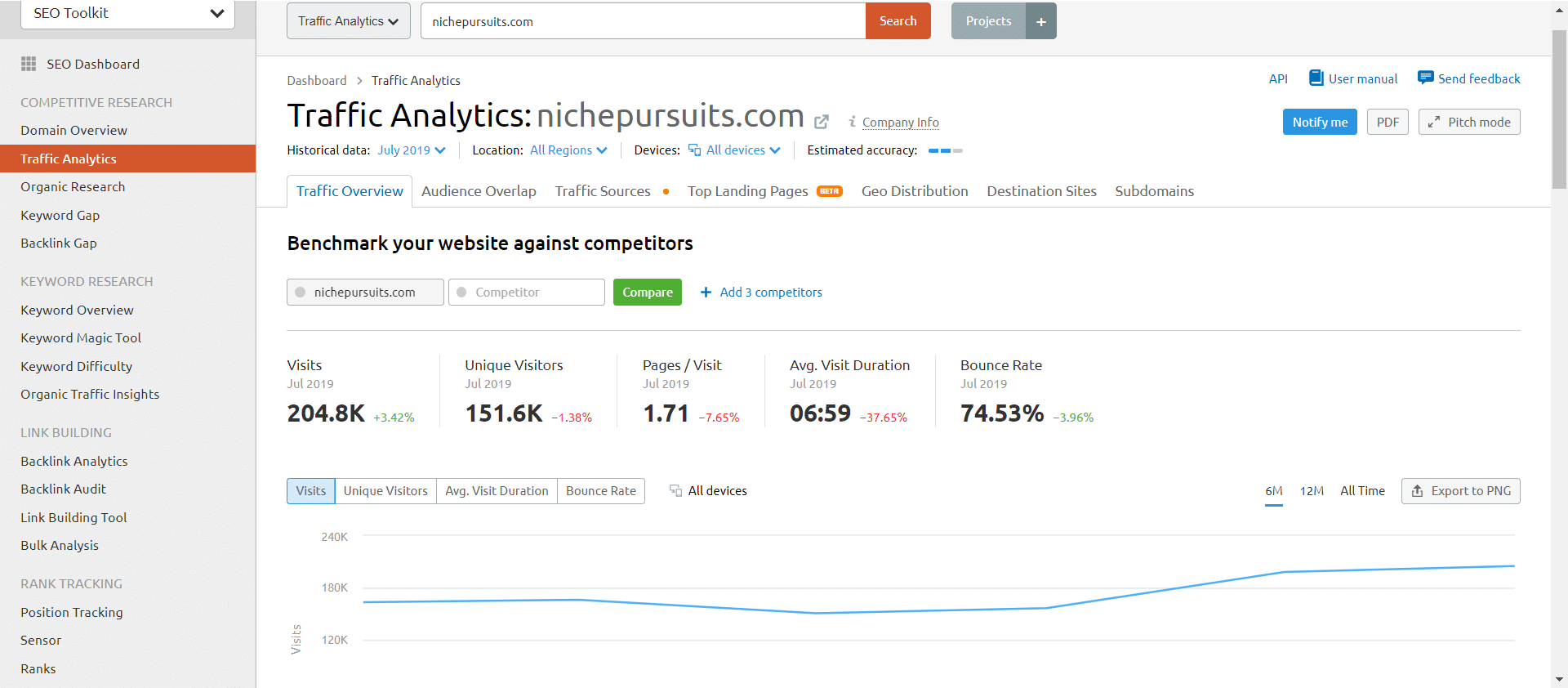 traffic analytics for niche pursuits
