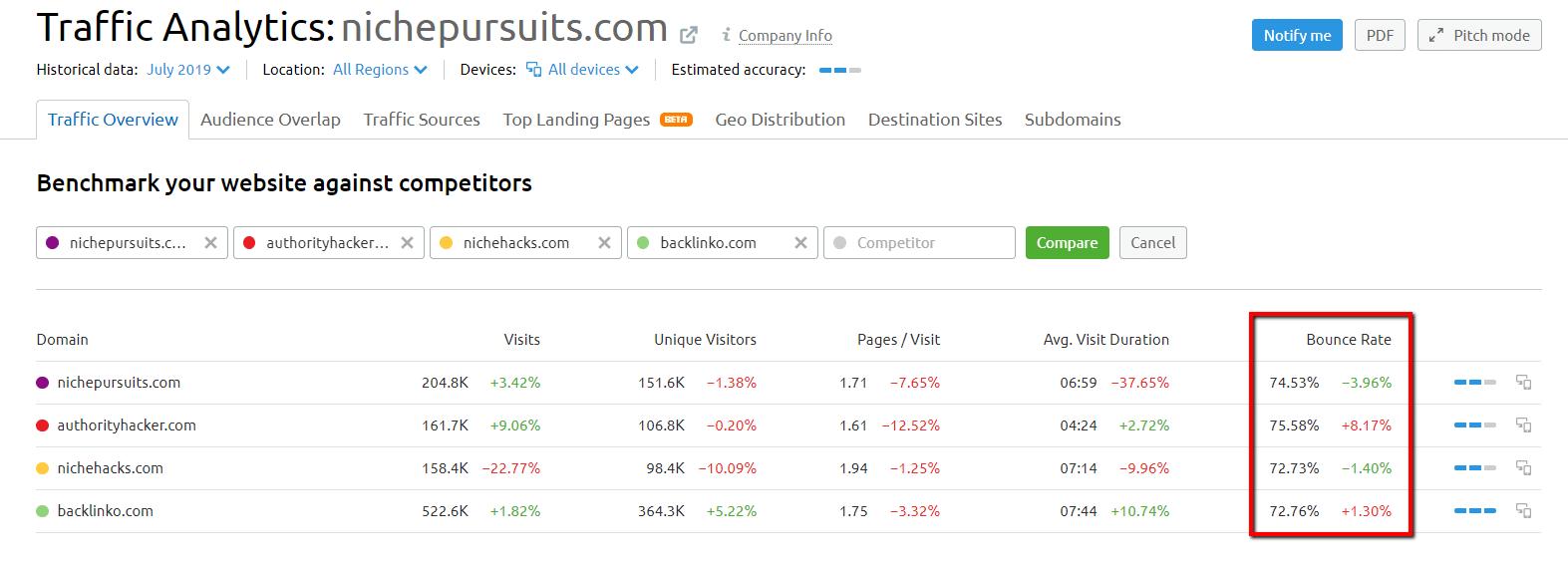 semrush traffic analytics bounce rate