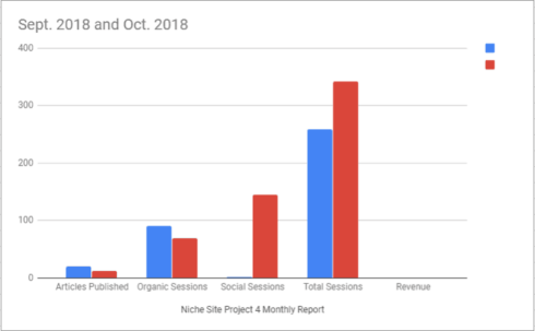 Niche Site Project 4: October 2018 Monthly Report