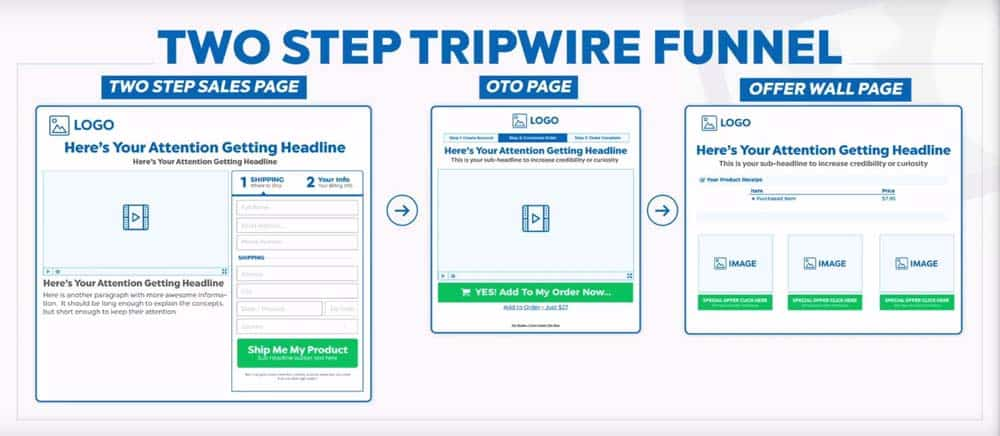 The smart Trick of Clickfunnels What Is A Tripwire That Nobody is Talking About