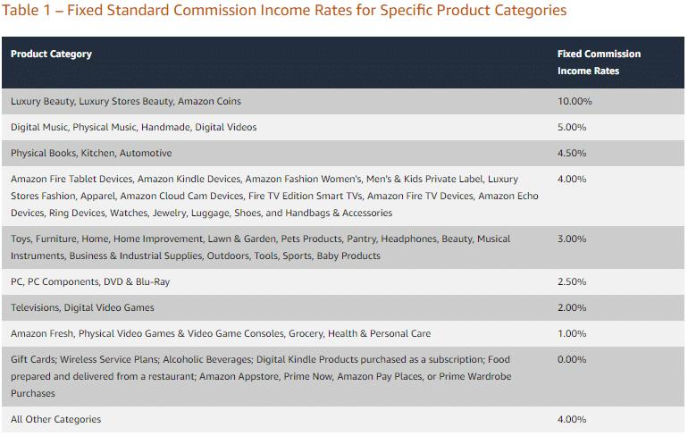 Amazon affiliate rates 2020