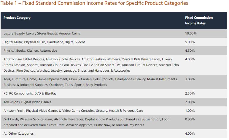 Amazon associates rates 2021