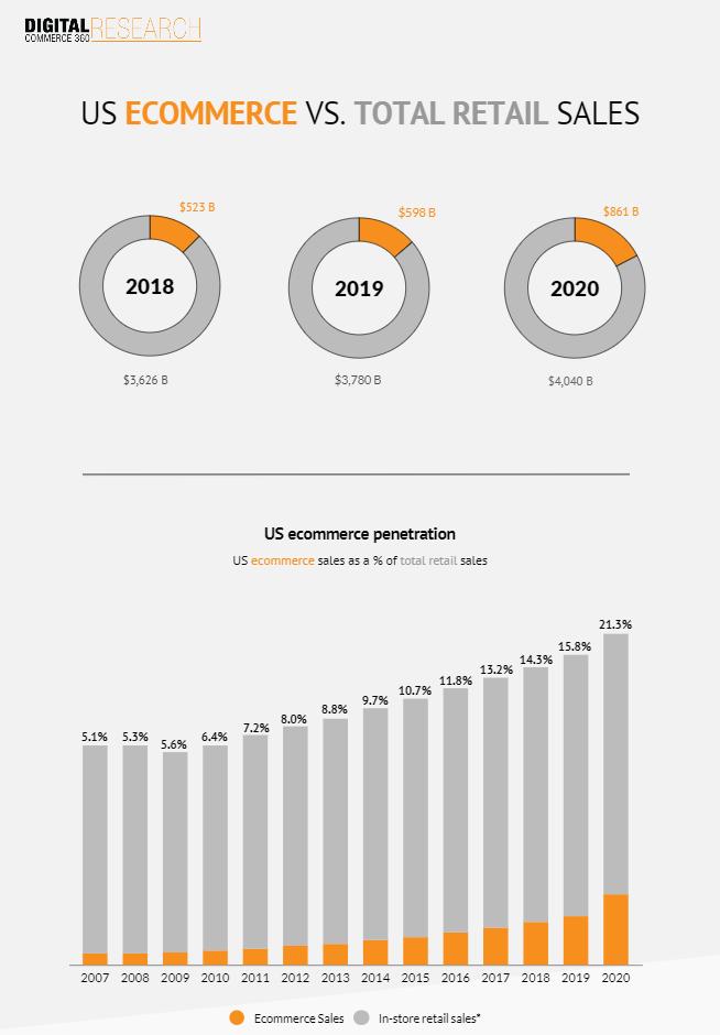 Ecommerce vs retail sales chart