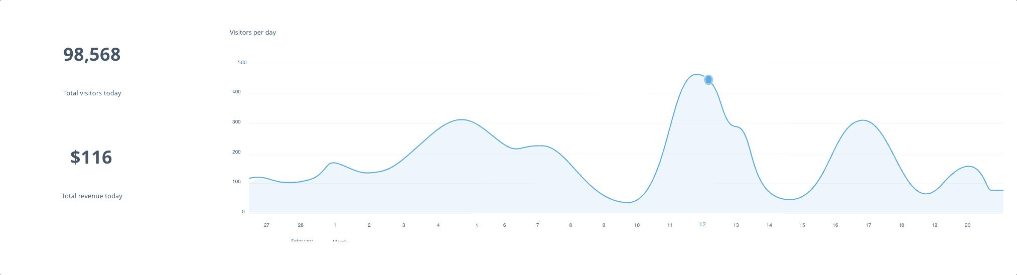 Graph of Repixel revenue