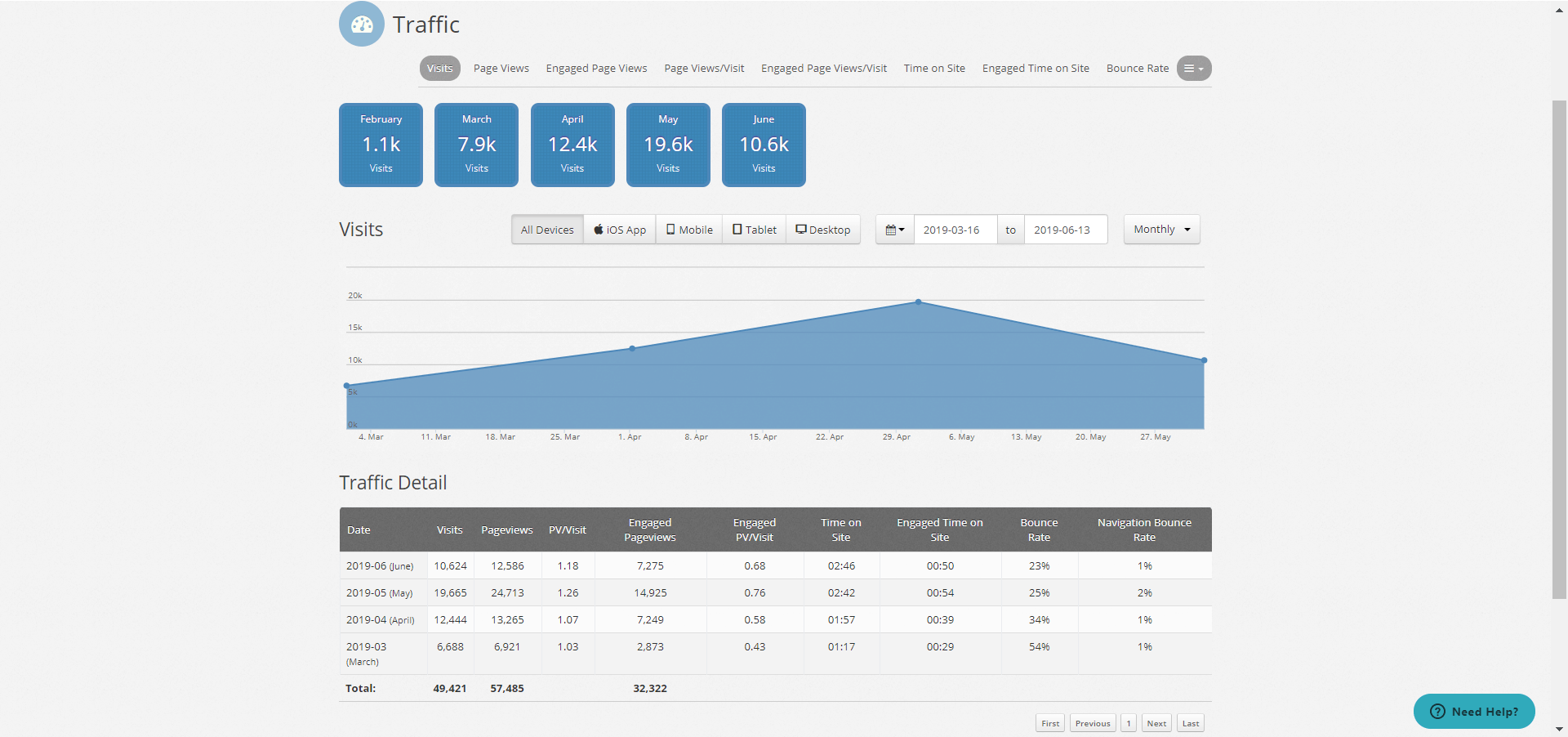 ezoic reporting dashboard