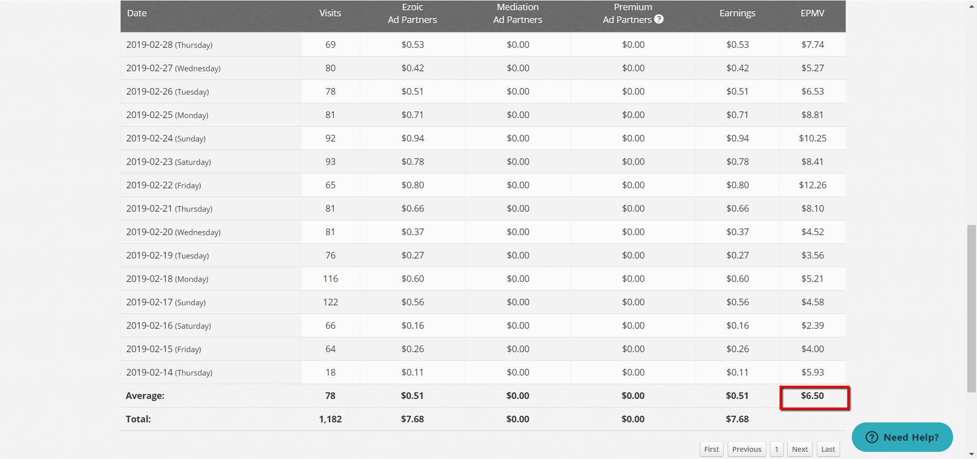 ezoic february earnings