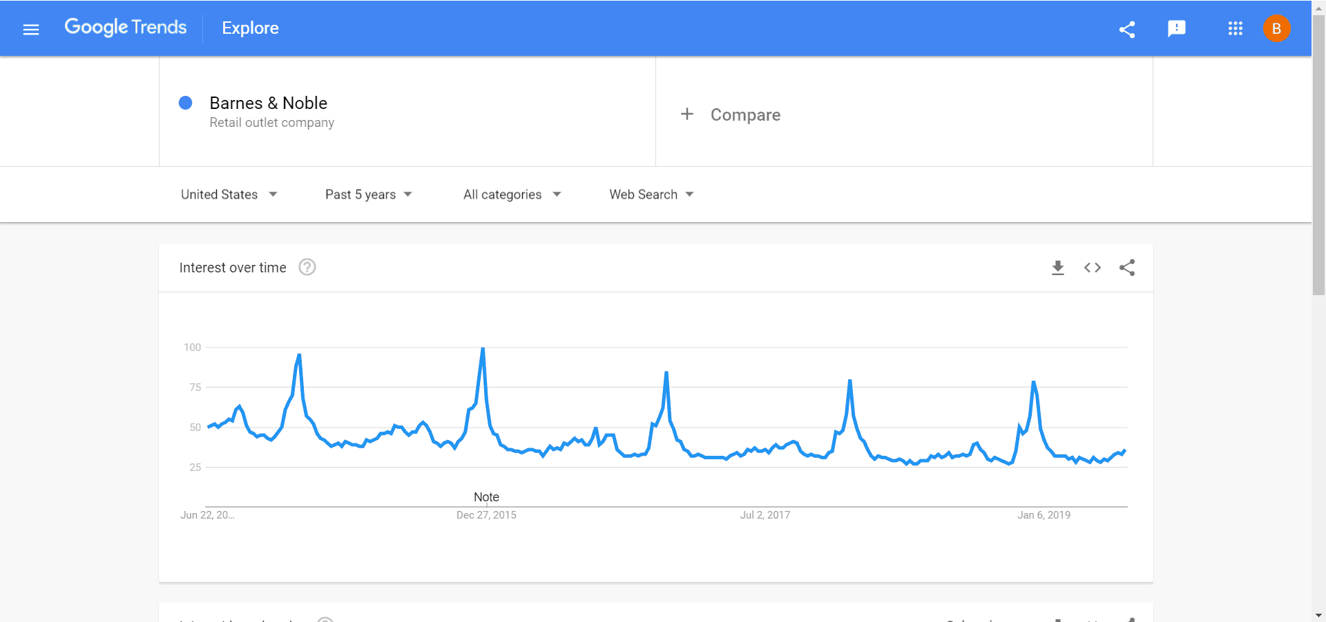 google trends barnes and noble