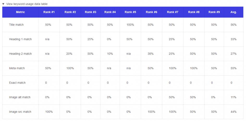 how to optimize - keyword analysis - keyword usage table