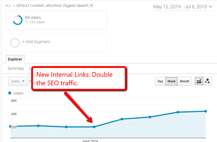 internal link effect
