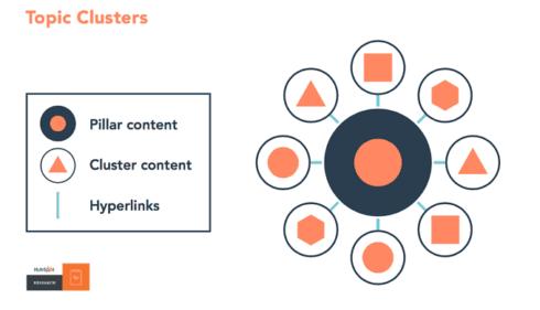 Best WordPress Internal Linking Plugins & How To Guide