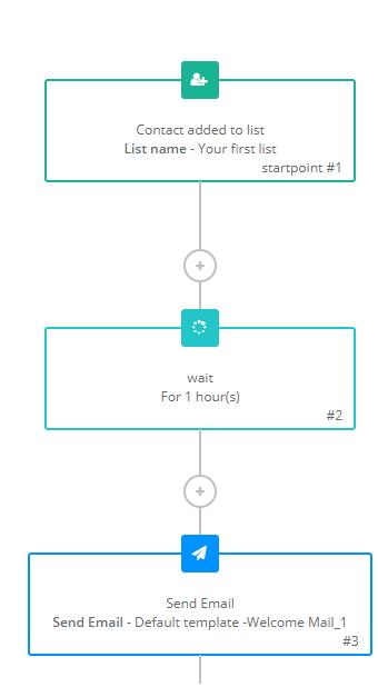 sendinblue automation