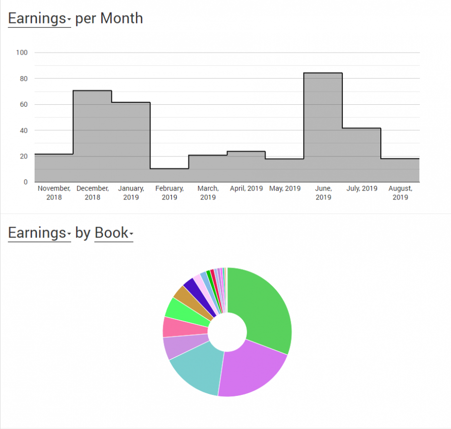 no content books monthly earnings chart