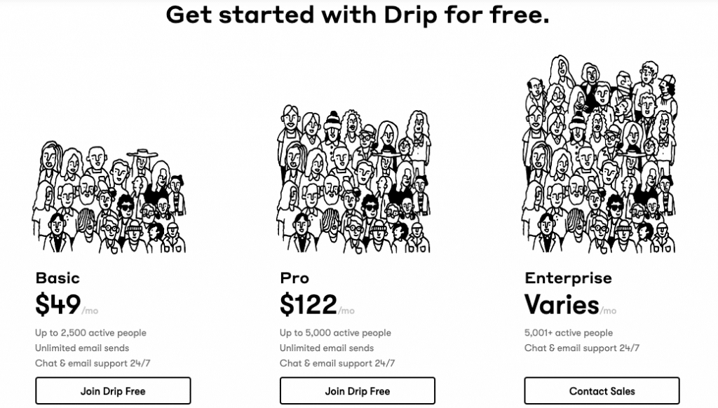 How much does Drip cost?