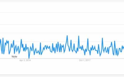 Google Trends to Track Best Niche in Blogging