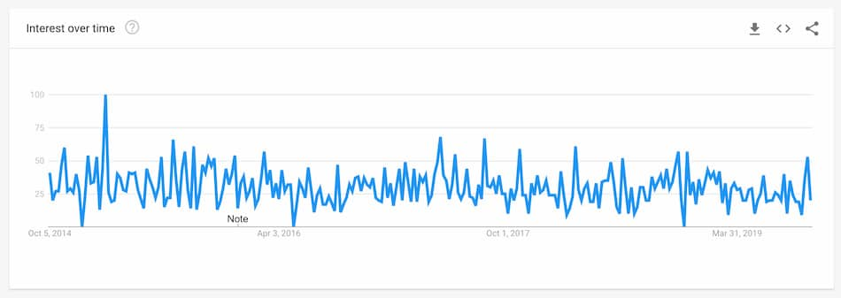 Google Trends to Track Best Niche in Blogging