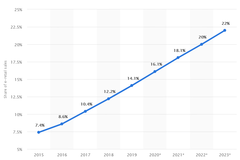 eCommerce Growth Statistics
