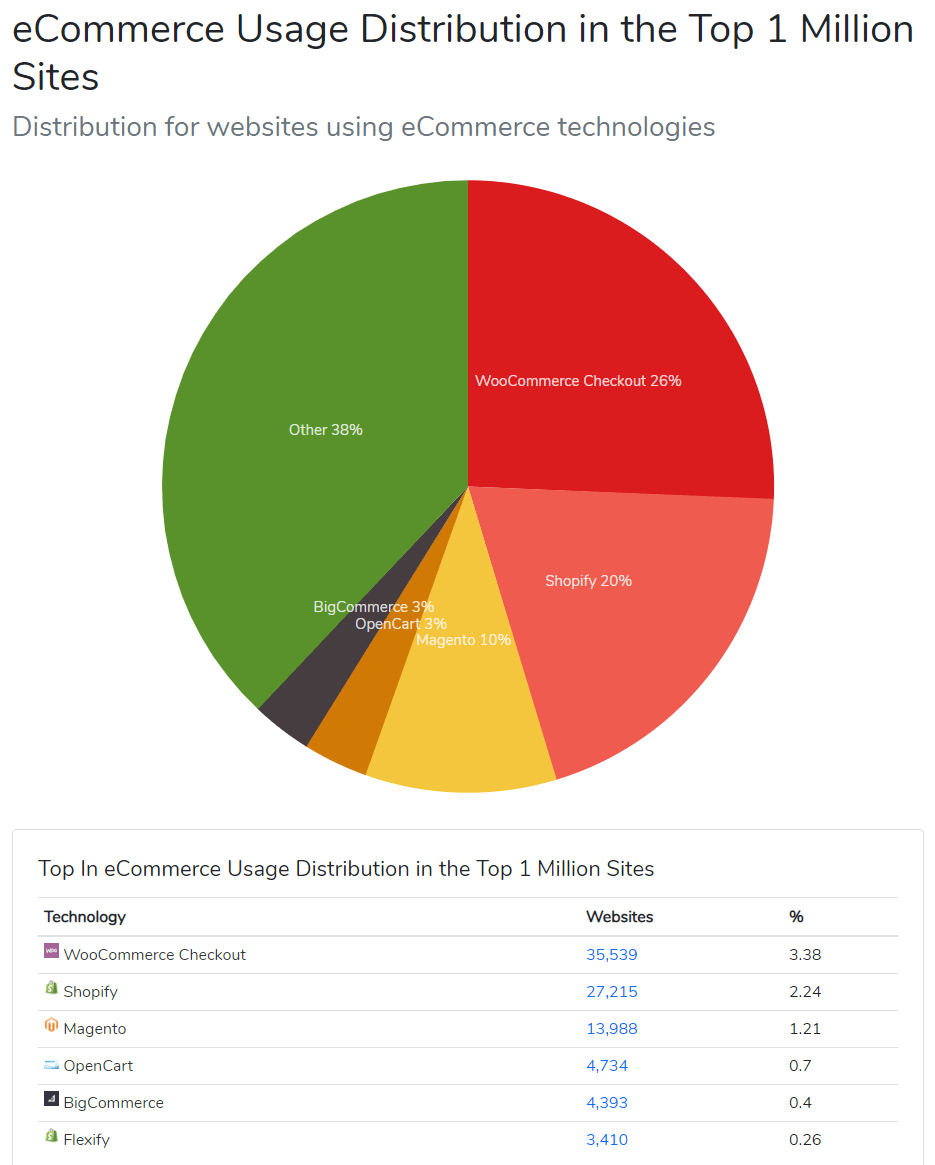 eCommerce Usage Distribution Chart by BuiltWith