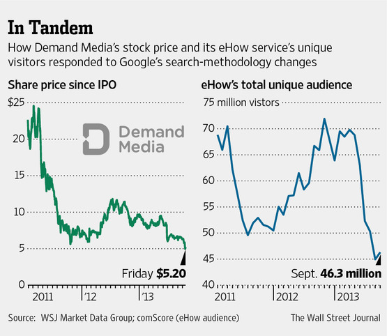 Demand Media's stock falls after Google Panda