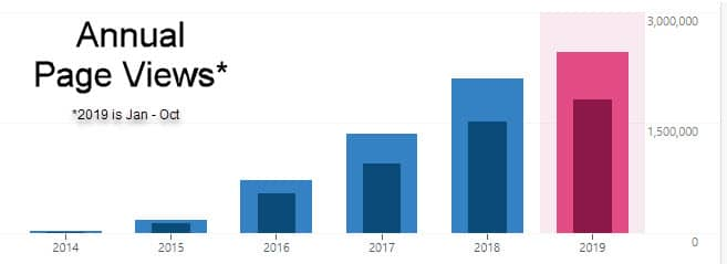 Page views by year for Tons of Thanks