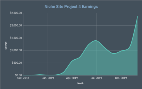 Niche Site Project 4 Monthly Report for December 2019…Record Earnings!